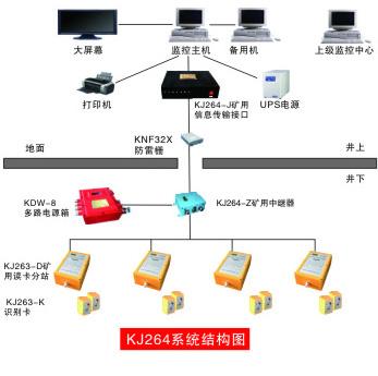 kj264系统结构图